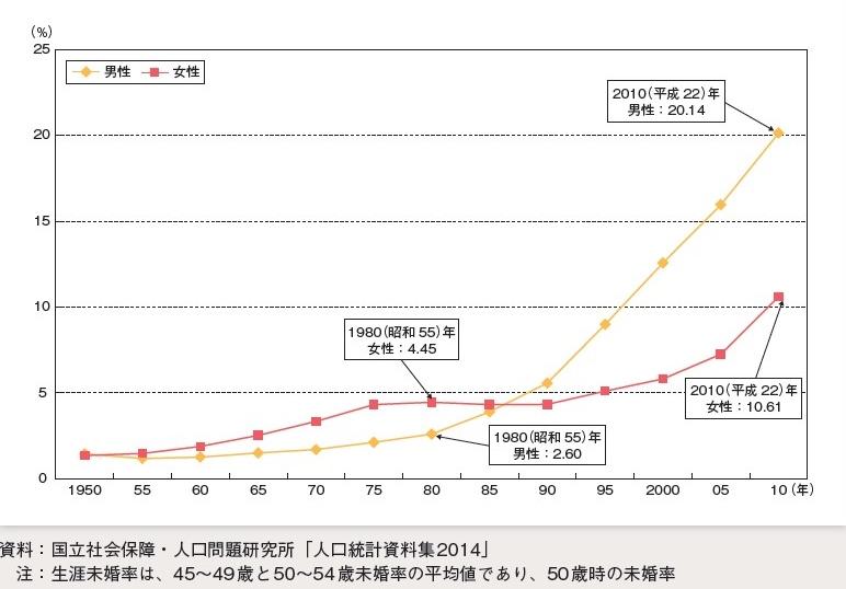 「出典:生涯未婚率の年次推移(平成26年版内閣府少子化社会対策白書)」